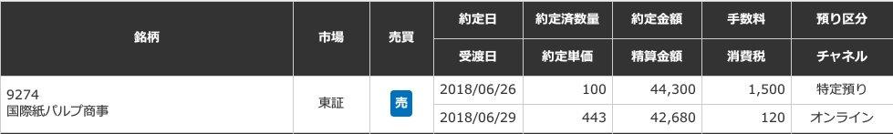 国際紙パルプ商事株式会社約定